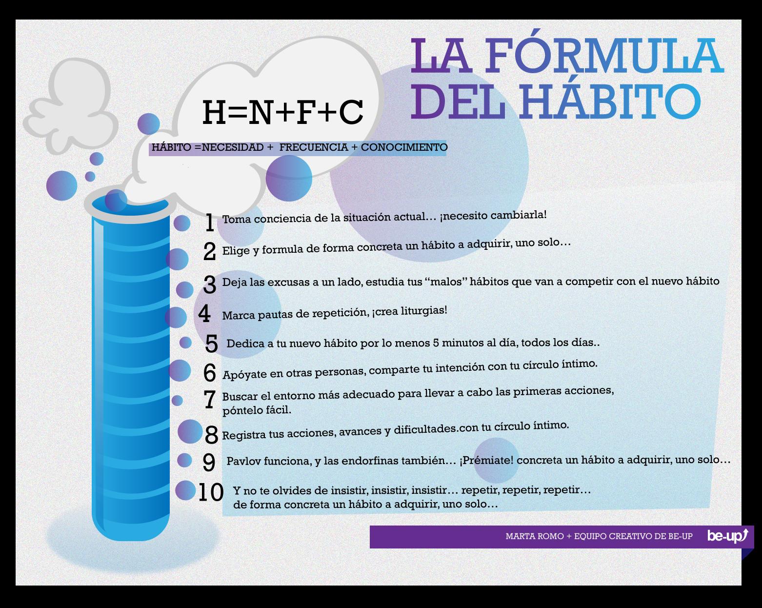 Fórmula para adquirir nuevos hábitos