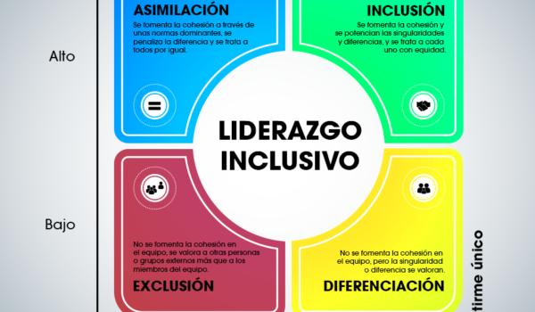 ¿Eres un líder inclusivo?